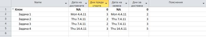 Фиг. 14: Таблицата за доставки в завършен вид
