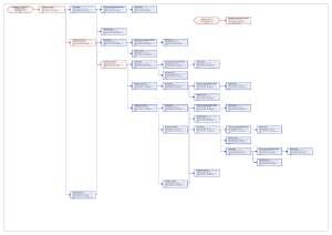 Подробен мрежови график