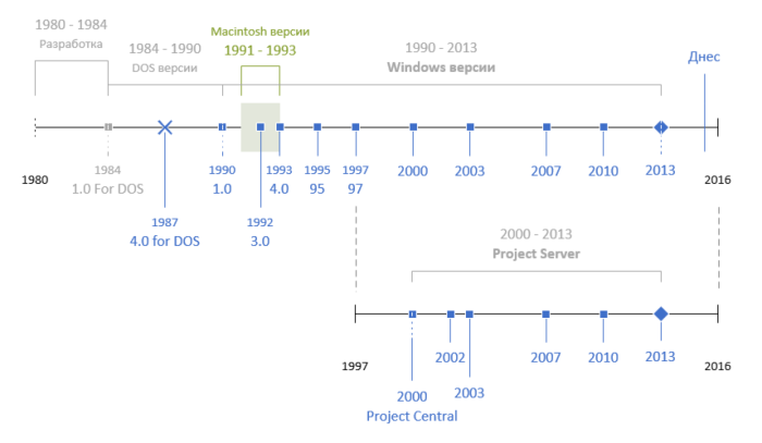 Microsoft Project от 1980 г. до сега, timeline